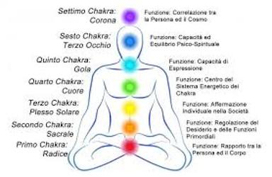 I sette chakra: cosa sono? A cosa servono?
